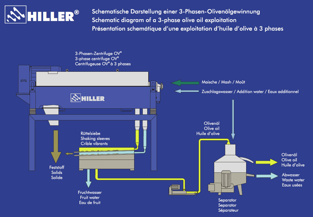 Centrifuge Process Schemes, Sectional Drawings & Posters