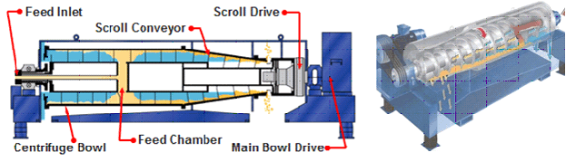 Sludge Dewatering Systems for Liquid/Solid Separation with a